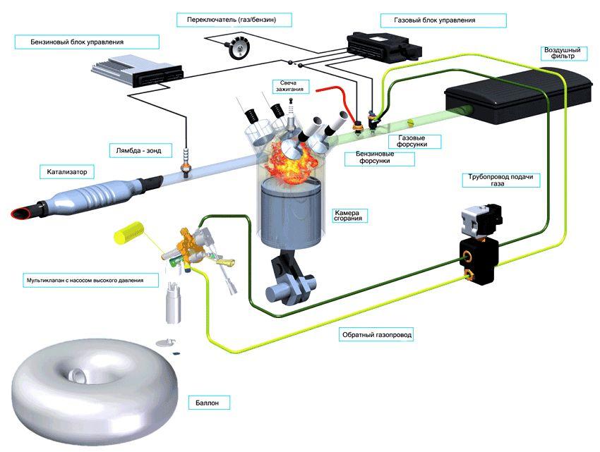 Схема установки гбо 2 поколения на инжектор своими руками 41