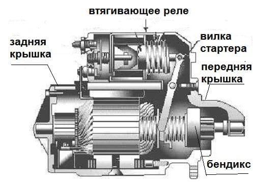 Схема бендикс