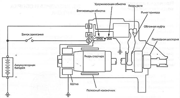Схема стартера Расход топлива