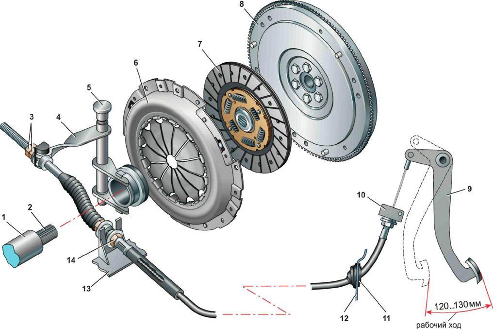 Гидравлическая система: расчет, схема, устройство. Типы.