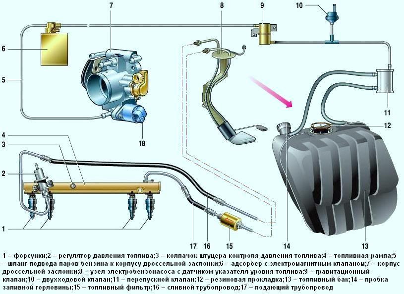 Схема 2114 топливная система и адсорбер