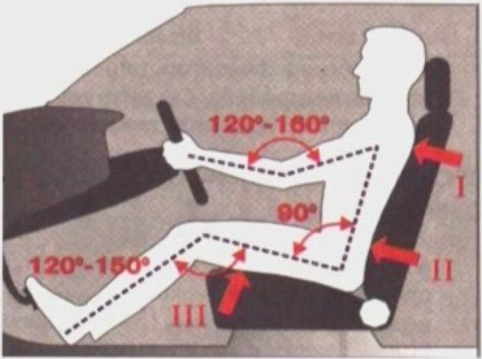 Правильная посадка за рулем автомобиля