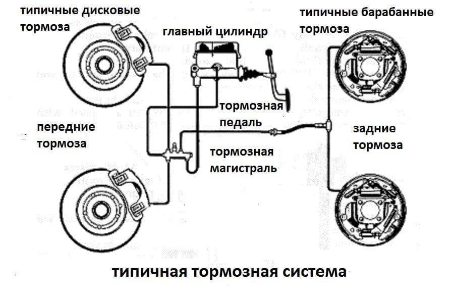 Тормозная система
