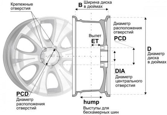 Параметры диска