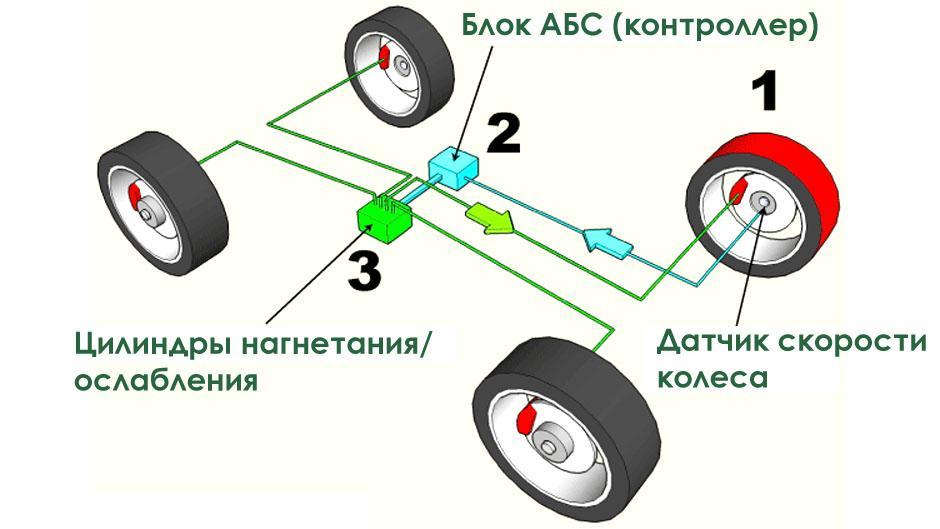 Схема abs
