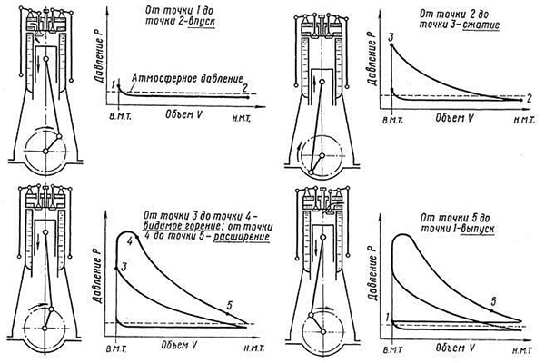 Индикаторная диаграмма 4 х тактного дизельного двигателя