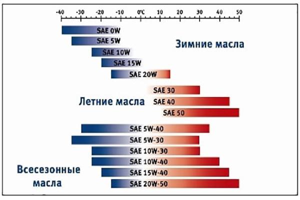 Температурные показатели масла для ДВС