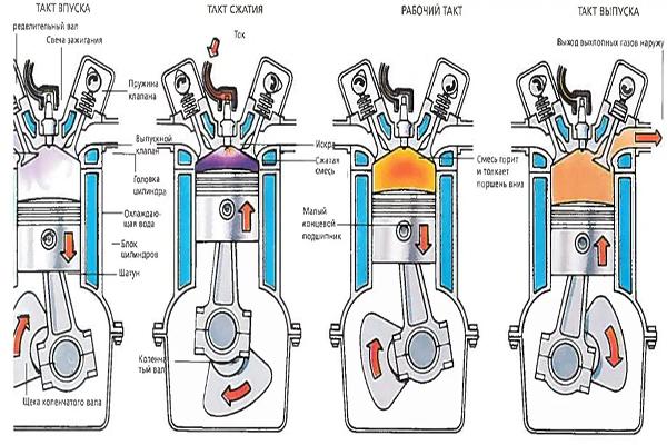 Принцип работы 4 х тактного двигателя