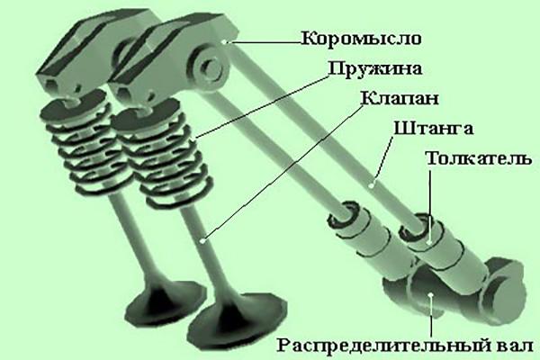 Устройство клапана ДВС