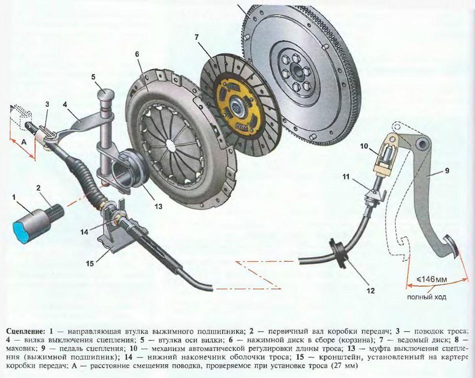 Схема сцепления ВАЗ 2114