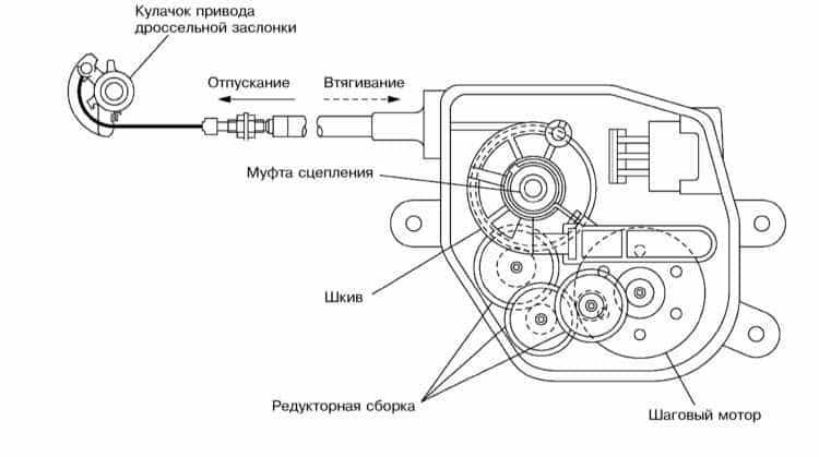 Электрический привод дроссельной заслонки
