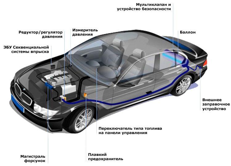 ГБО легкового автомобиля