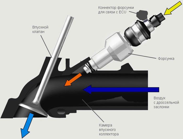 Схема инжектора автомобиля