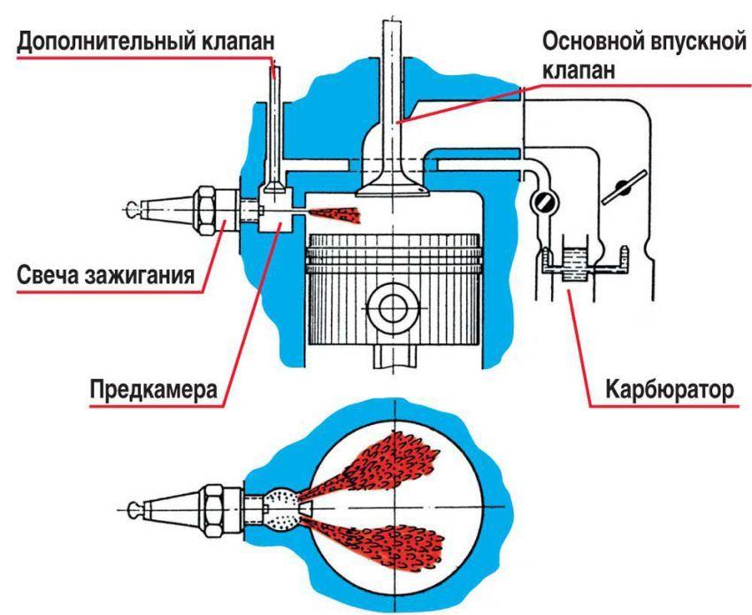 Схема распределенного впрыска топлива