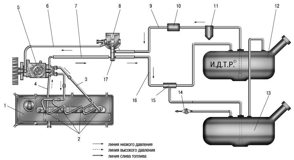 Топливная система дизельных двигателей