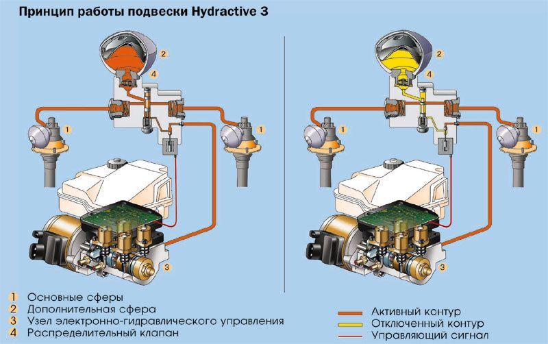Работа подвески Hydractive 3