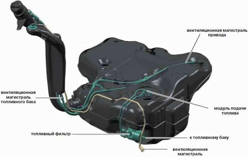 Устройство  автомобильного бака