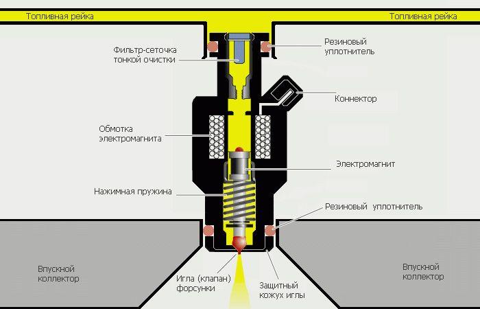 Форсунока топливная схема