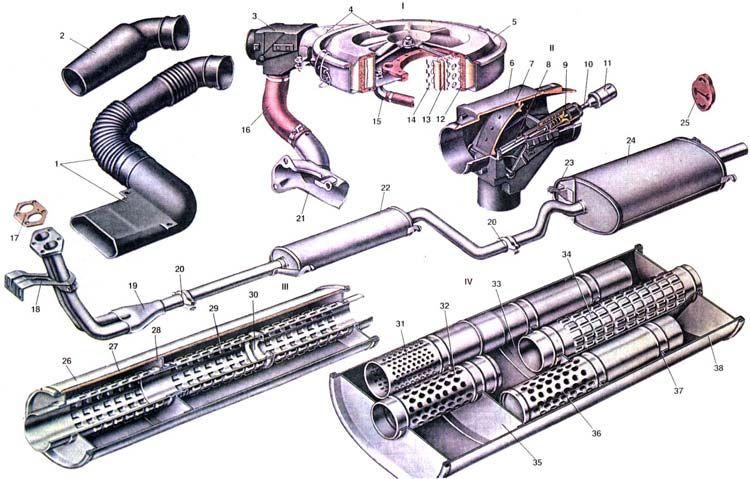 Конструкция глушителя ВАЗ