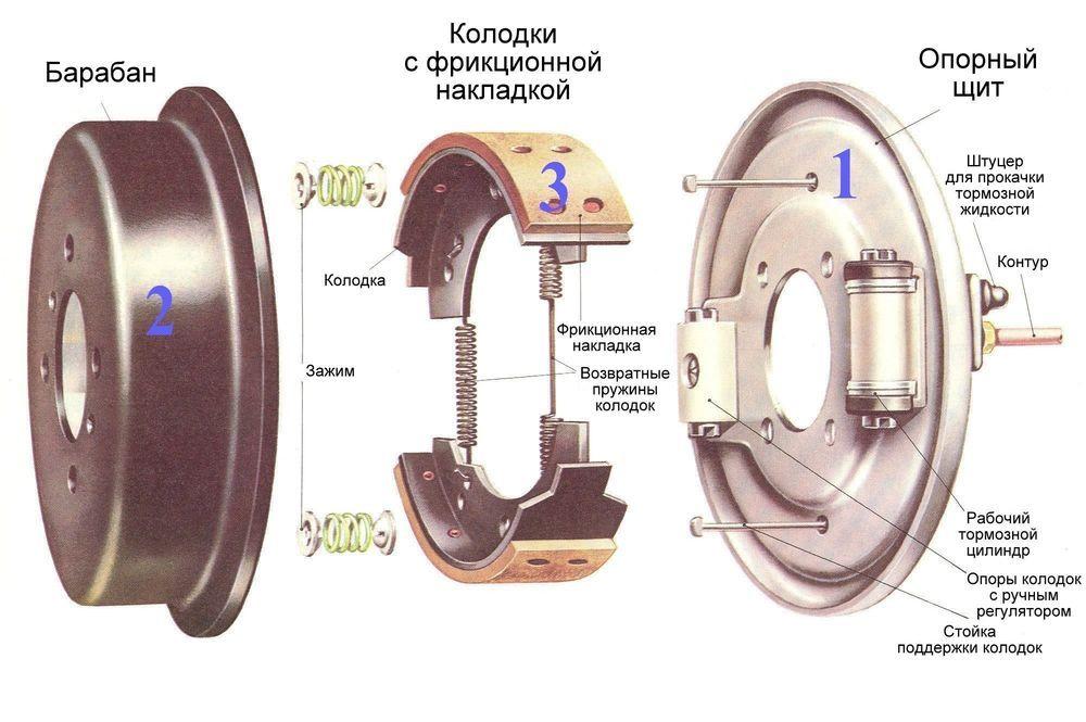 Схема барабанных тормозов