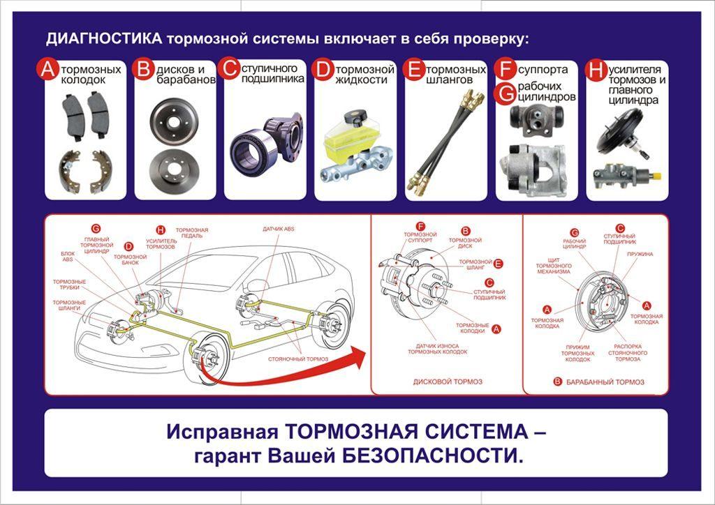Диагностика тормозной системы