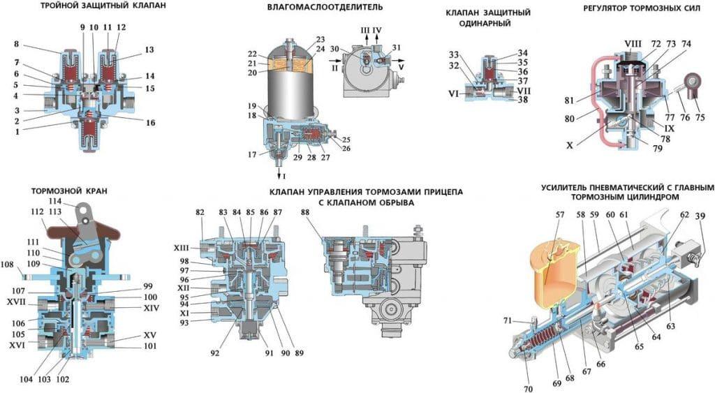 Тормозная система урал 4320