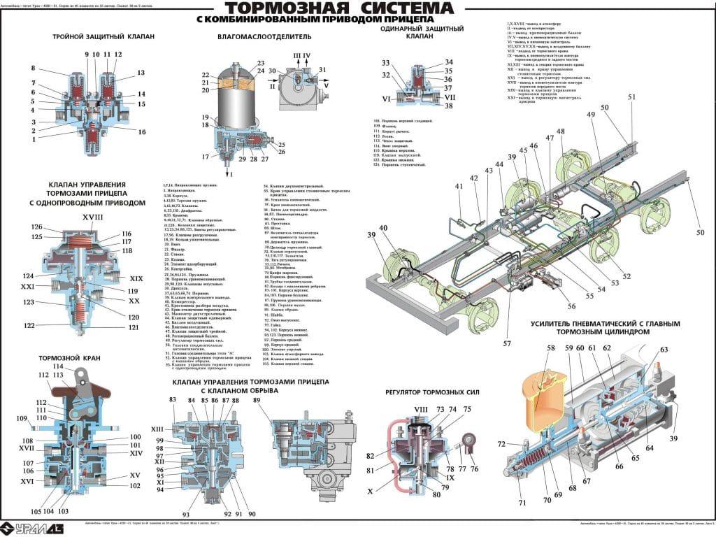 Обзор тормозных систем Урал 4320
