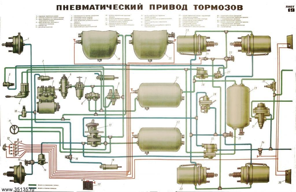 Устройство и работа пневматической тормозной системы