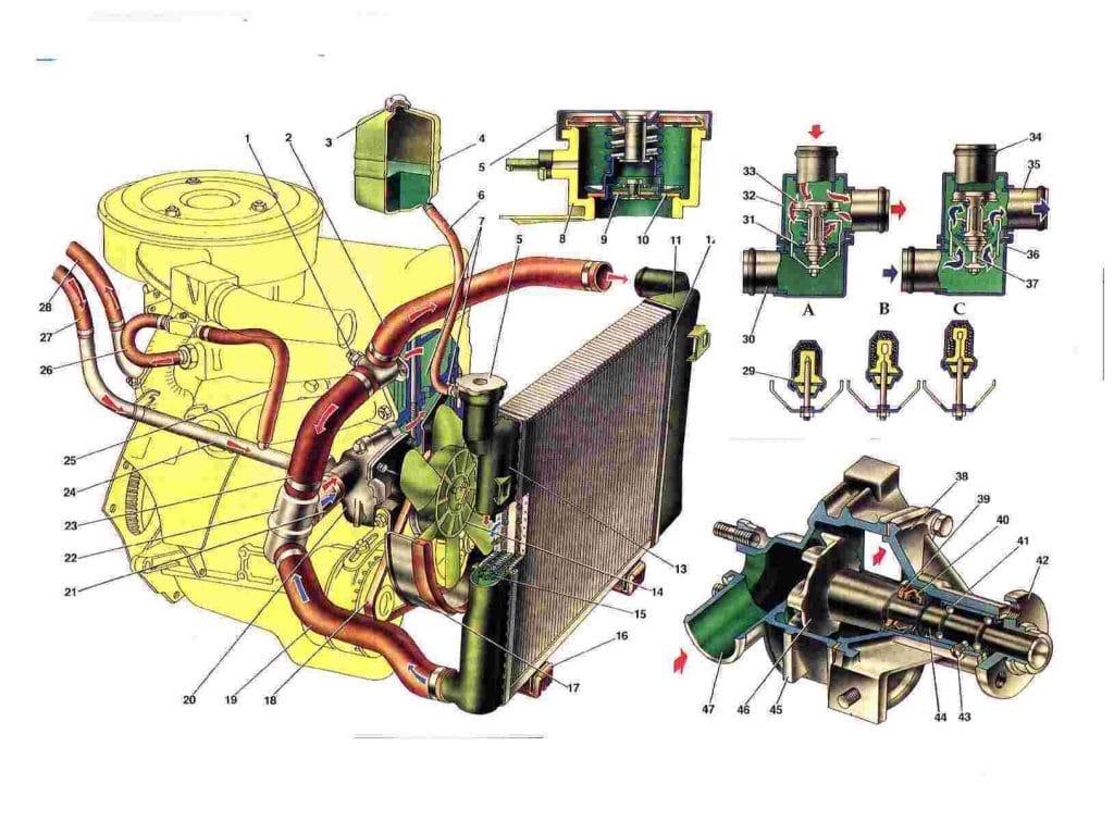 От системы охлаждения ВАЗ 21214, будет зависеть стабильная работа двигателя