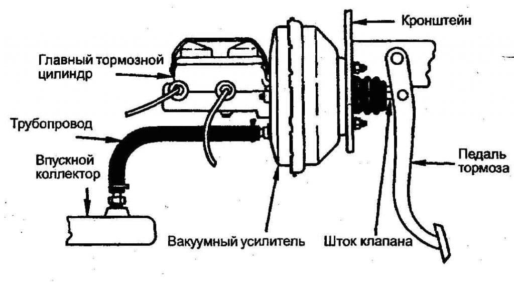 Принцип работы вакуумного усилителя тормозов