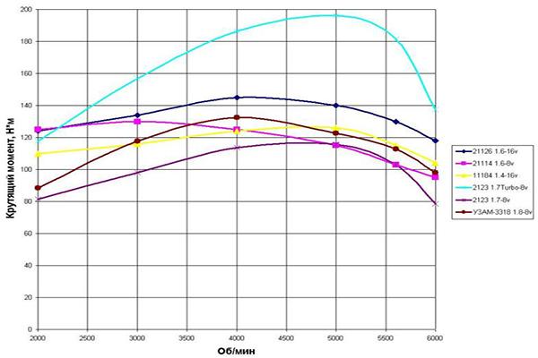 График крутящего момента автомобилей ВАЗ