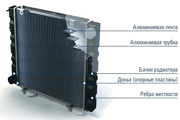 Основные элементы радиатора охлаждения