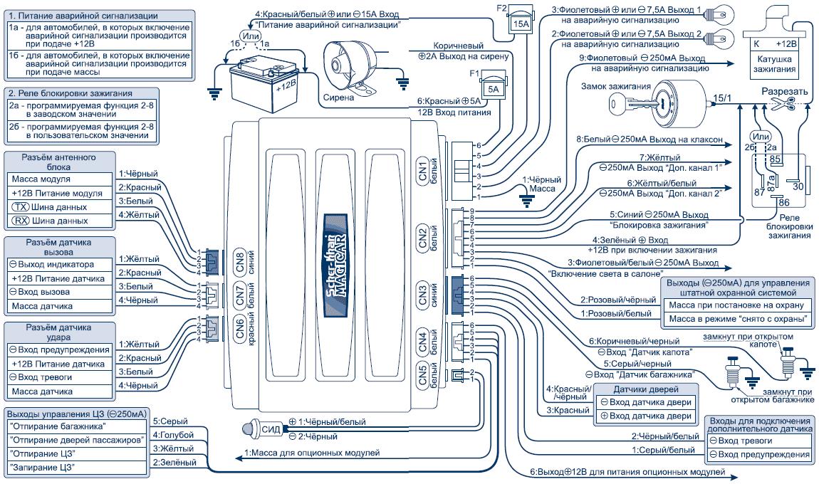 Функции процессорного блока