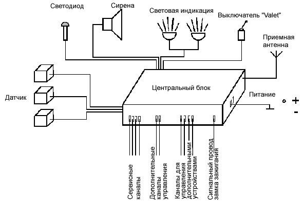 Устройство и принцип работы автосигнализации