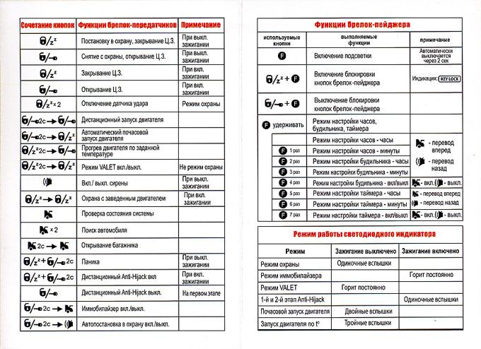 Автосигнализация Tomahawk Кнопки и значки